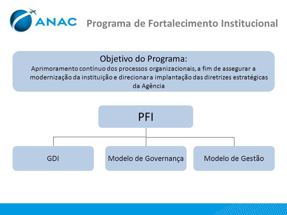 Objetivo do Programa: Aprimoramento contínuo dos processos organizacionais, a fim de assegurar a modernização da instituição e direcionar a implantação das diretrizes estratégicas da Agência PFI GDIModelo de GovernançaModelo de Gestão