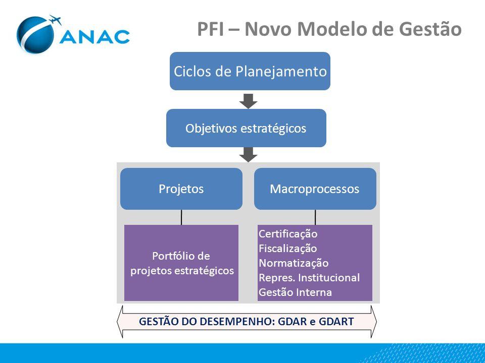 Ciclos de Planejamento Objetivos estratégicos ProjetosMacroprocessos Portfólio de projetos estratégicos Certificação Fiscalização Normatização Repres.