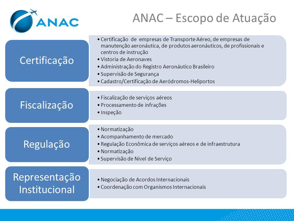 ANAC – Escopo de Atuação Certificação de empresas de Transporte Aéreo, de empresas de manutenção aeronáutica, de produtos aeronáuticos, de profissionais e centros de instrução Vistoria de Aeronaves Administração do Registro Aeronáutico Brasileiro Supervisão de Segurança Cadastro/Certificação de Aeródromos-Heliportos Certificação Fiscalização de serviços aéreos Processamento de infrações Inspeção Fiscalização Normatização Acompanhamento de mercado Regulação Econômica de serviços aéreos e de infraestrutura Normatização Supervisão de Nivel de Serviço Regulação Negociação de Acordos Internacionais Coordenação com Organismos Internacionais Representação Institucional