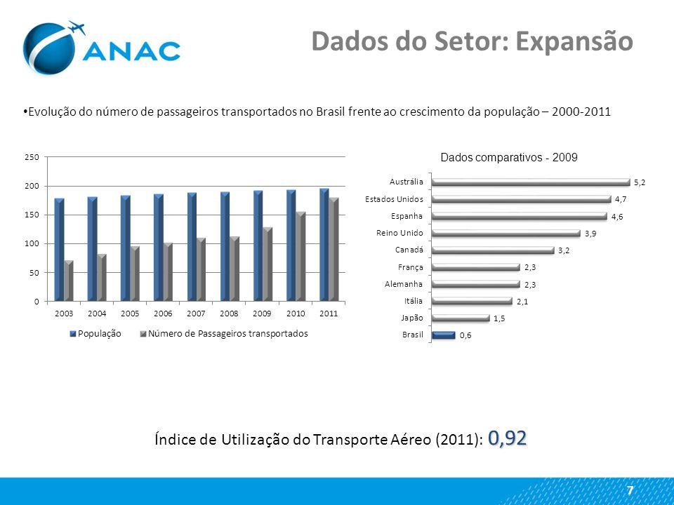Evolução do número de passageiros transportados no Brasil frente ao crescimento da população – 2000-2011 0,92 Índice de Utilização do Transporte Aéreo (2011): 0,92 7 Dados comparativos - 2009 Dados do Setor: Expansão