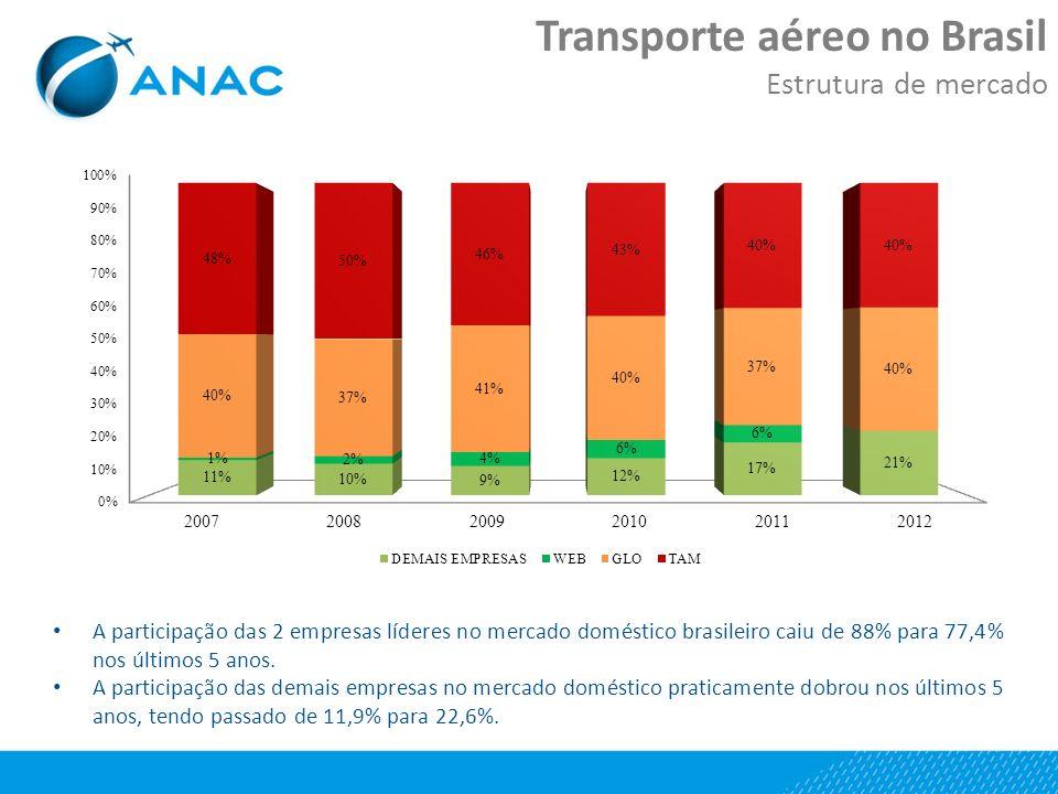 A participação das 2 empresas líderes no mercado doméstico brasileiro caiu de 88% para 77,4% nos últimos 5 anos.