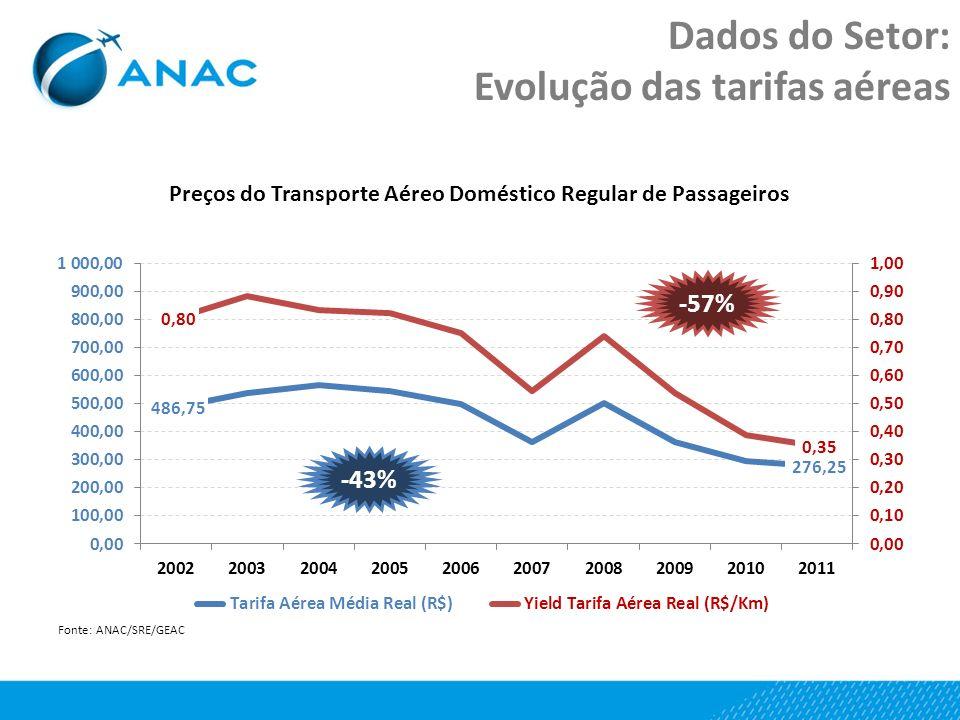 Dados do Setor: Evolução das tarifas aéreas -57% -43%