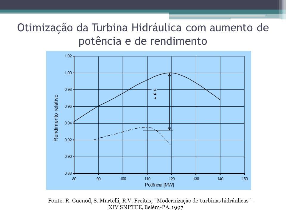 Otimização da Turbina Hidráulica com aumento de potência e de rendimento Fonte: R. Cuenod, S. Martelli, R.V. Freitas;