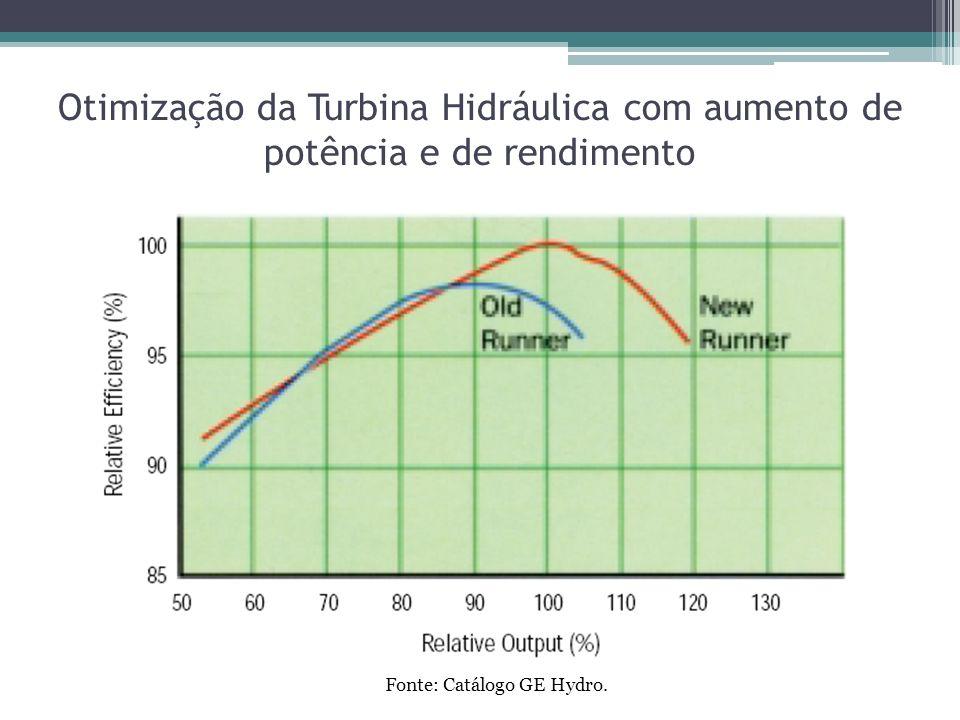 Otimização da Turbina Hidráulica com aumento de potência e de rendimento Fonte: Catálogo GE Hydro.