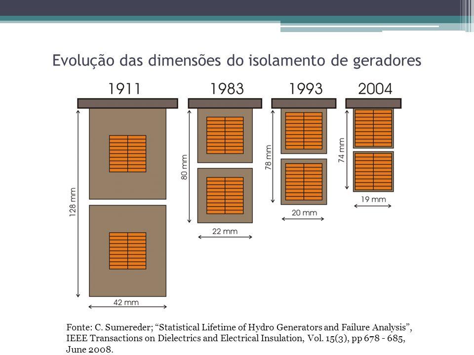 Evolução das dimensões do isolamento de geradores Fonte: C. Sumereder; Statistical Lifetime of Hydro Generators and Failure Analysis, IEEE Transaction