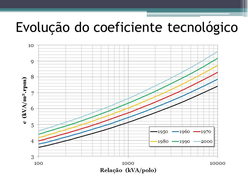 Evolução do coeficiente tecnológico