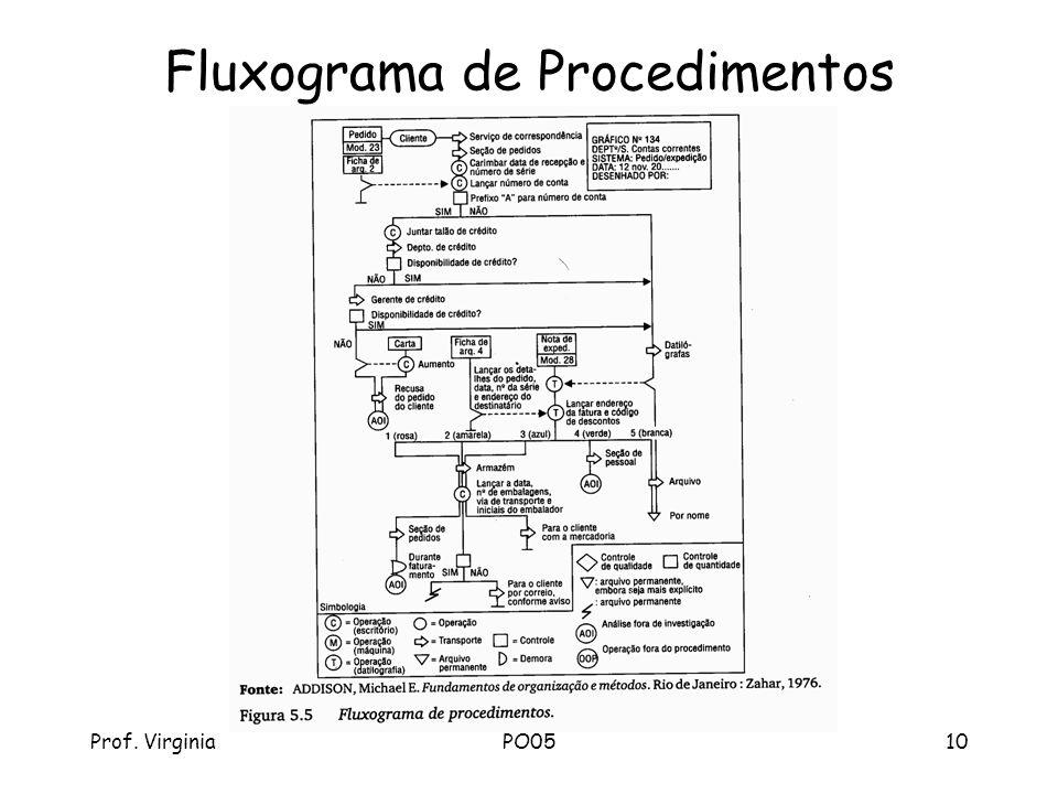 Prof. VirginiaPO0510 Fluxograma de Procedimentos