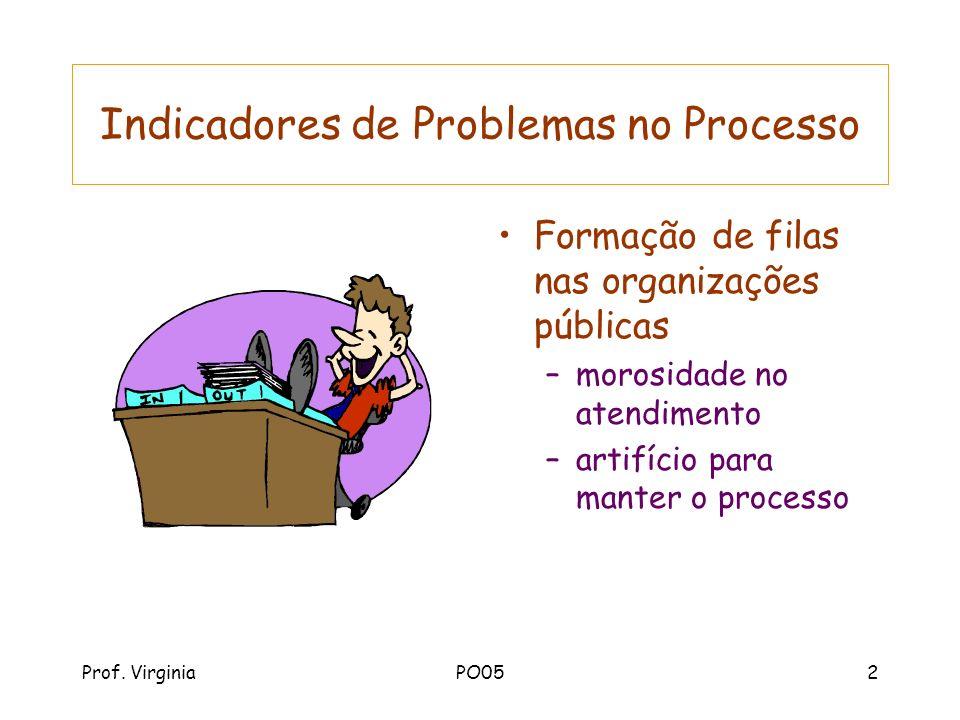 Prof. VirginiaPO052 Indicadores de Problemas no Processo Formação de filas nas organizações públicas –morosidade no atendimento –artifício para manter