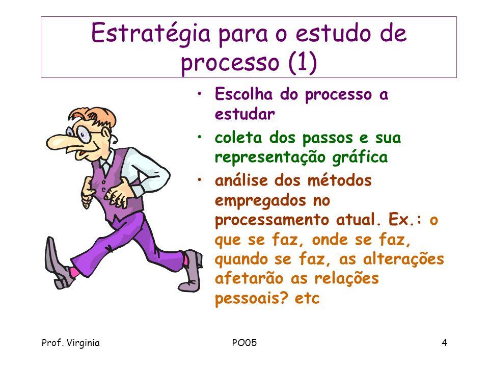 Prof. VirginiaPO054 Estratégia para o estudo de processo (1) Escolha do processo a estudar coleta dos passos e sua representação gráfica análise dos m
