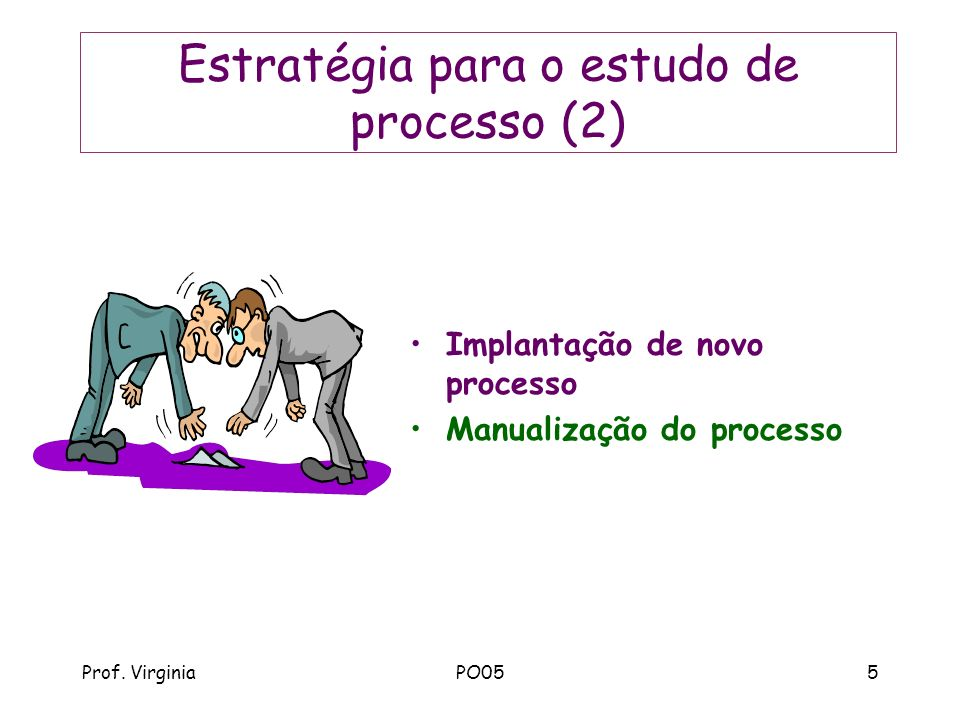 Prof. VirginiaPO055 Estratégia para o estudo de processo (2) Implantação de novo processo Manualização do processo