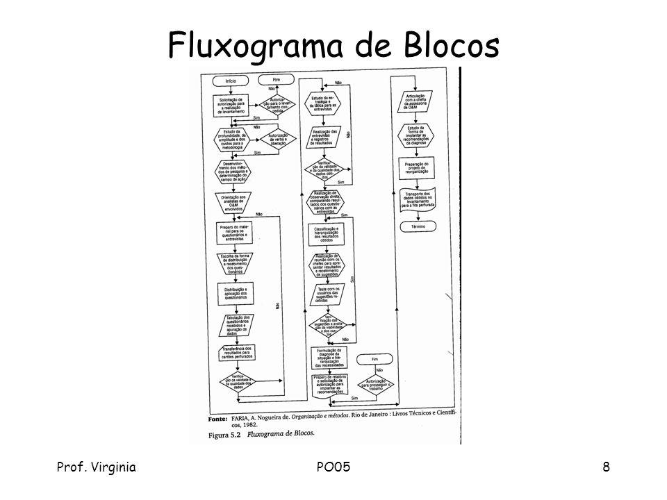 Prof. VirginiaPO058 Fluxograma de Blocos