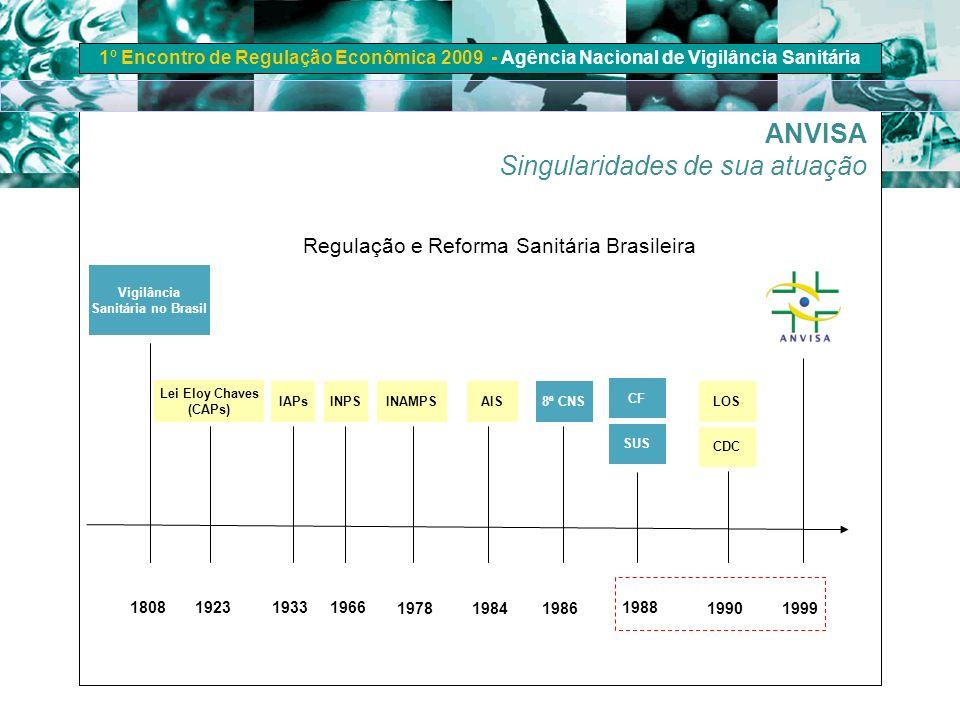 1º Encontro de Regulação Econômica 2009 - Agência Nacional de Vigilância Sanitária 1923 Lei Eloy Chaves (CAPs) 1966 INPS 1978 INAMPS 1984 AIS 1986 8ª
