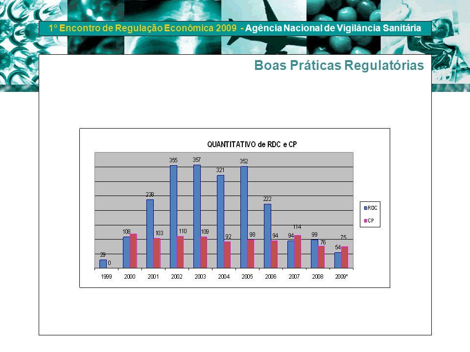 1º Encontro de Regulação Econômica 2009 - Agência Nacional de Vigilância Sanitária Boas Práticas Regulatórias