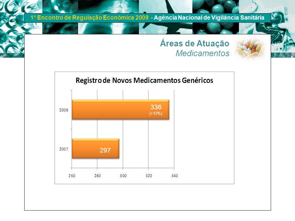 1º Encontro de Regulação Econômica 2009 - Agência Nacional de Vigilância Sanitária 336 297 (+13%) Áreas de Atuação Medicamentos