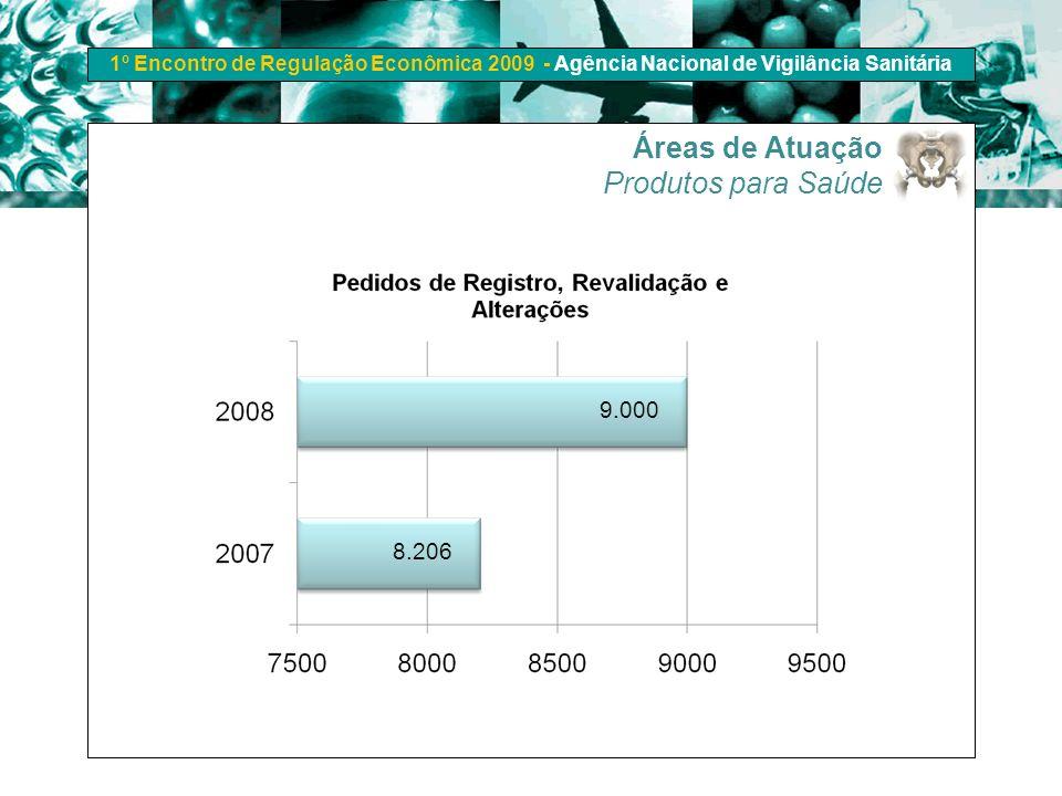 1º Encontro de Regulação Econômica 2009 - Agência Nacional de Vigilância Sanitária Áreas de Atuação Produtos para Saúde 8.206 9.000