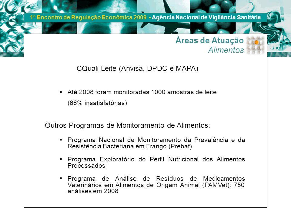 1º Encontro de Regulação Econômica 2009 - Agência Nacional de Vigilância Sanitária CQuali Leite (Anvisa, DPDC e MAPA) Até 2008 foram monitoradas 1000