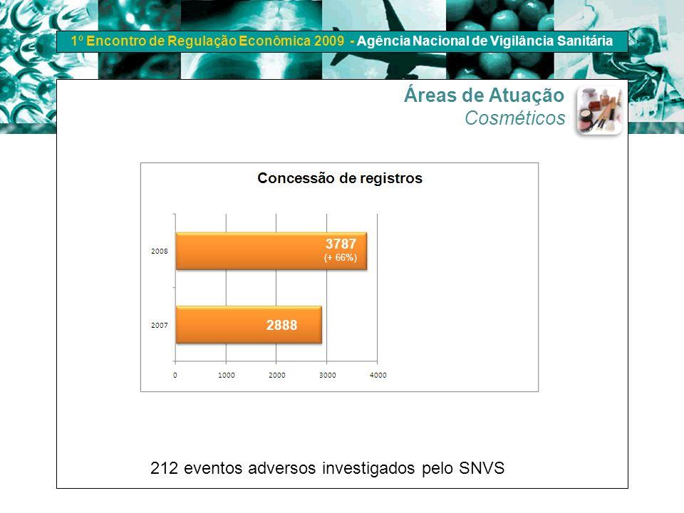 1º Encontro de Regulação Econômica 2009 - Agência Nacional de Vigilância Sanitária Áreas de Atuação Cosméticos (+ 66%) 3787 2888 212 eventos adversos