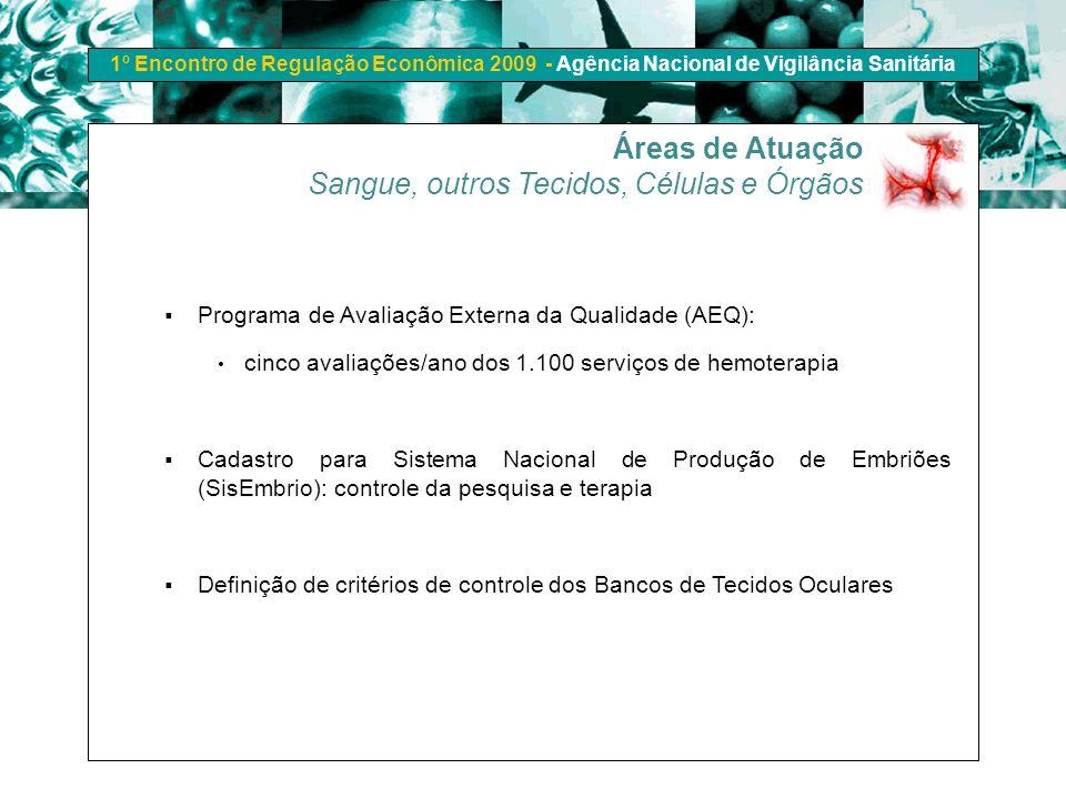 1º Encontro de Regulação Econômica 2009 - Agência Nacional de Vigilância Sanitária Programa de Avaliação Externa da Qualidade (AEQ): cinco avaliações/