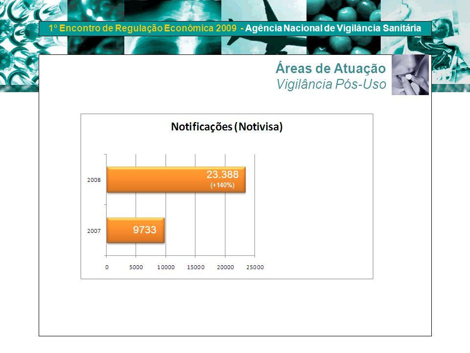 1º Encontro de Regulação Econômica 2009 - Agência Nacional de Vigilância Sanitária Áreas de Atuação Vigilância Pós-Uso 23.388 9733 (+140%)