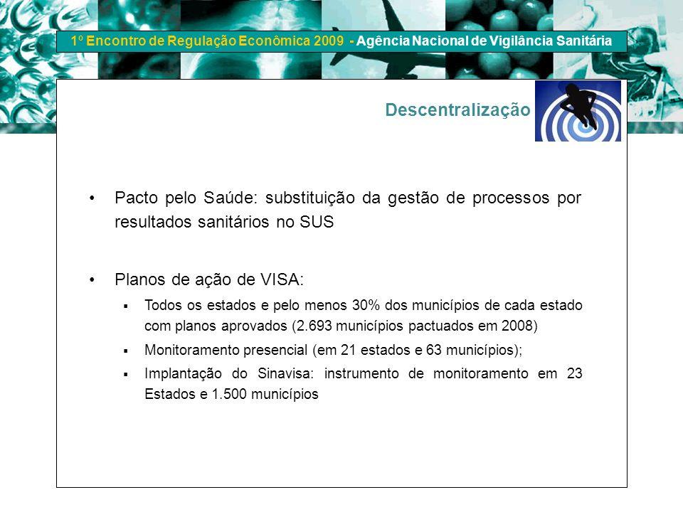 1º Encontro de Regulação Econômica 2009 - Agência Nacional de Vigilância Sanitária Descentralização Pacto pelo Saúde: substituição da gestão de proces