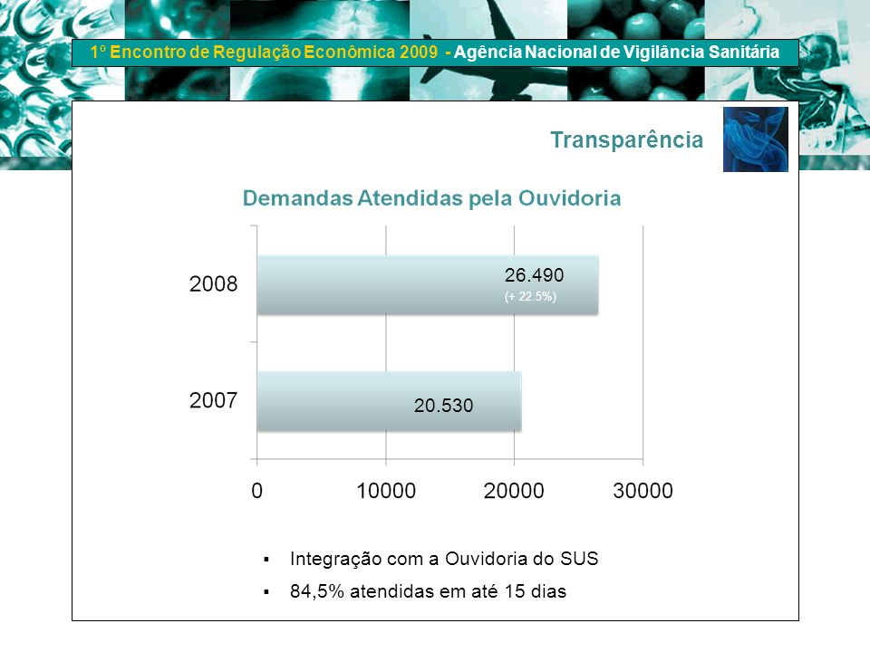 1º Encontro de Regulação Econômica 2009 - Agência Nacional de Vigilância Sanitária Integração com a Ouvidoria do SUS 84,5% atendidas em até 15 dias 26