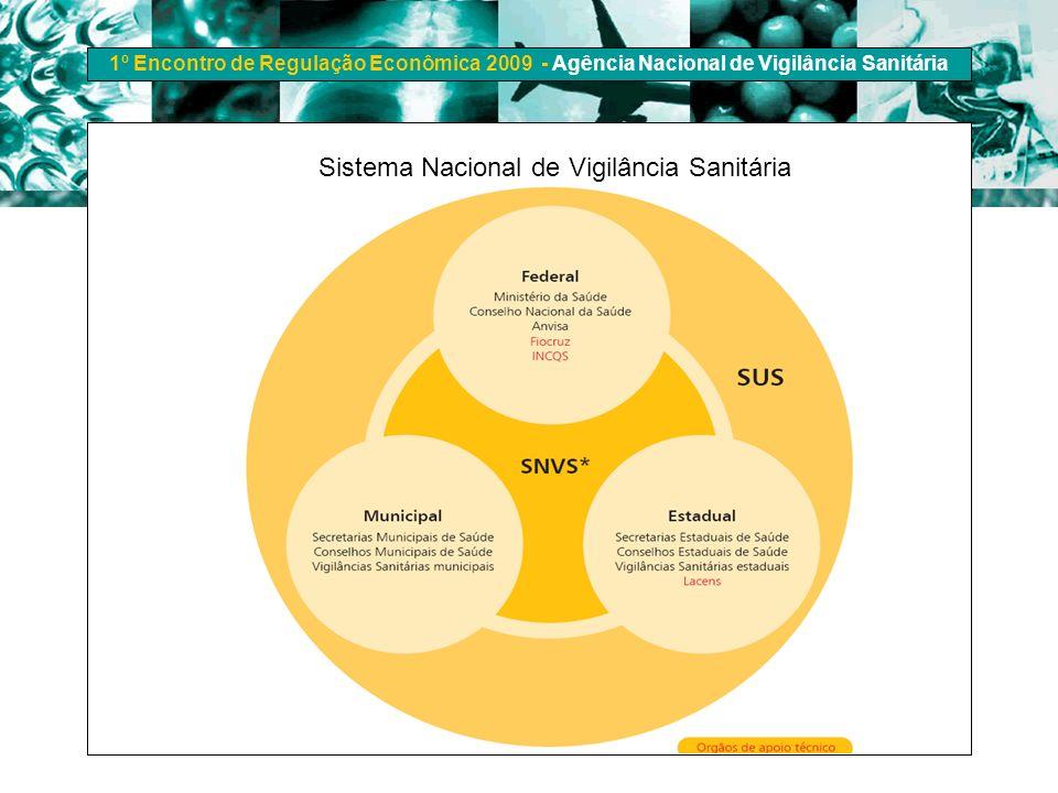 1º Encontro de Regulação Econômica 2009 - Agência Nacional de Vigilância Sanitária Sistema Nacional de Vigilância Sanitária