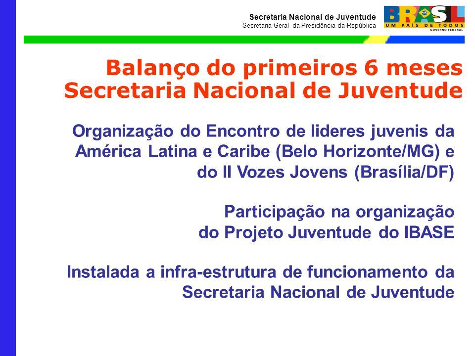 Secretaria Nacional de Juventude Secretaria-Geral da Presidência da República Balanço do primeiros 6 meses Secretaria Nacional de Juventude Organizaçã