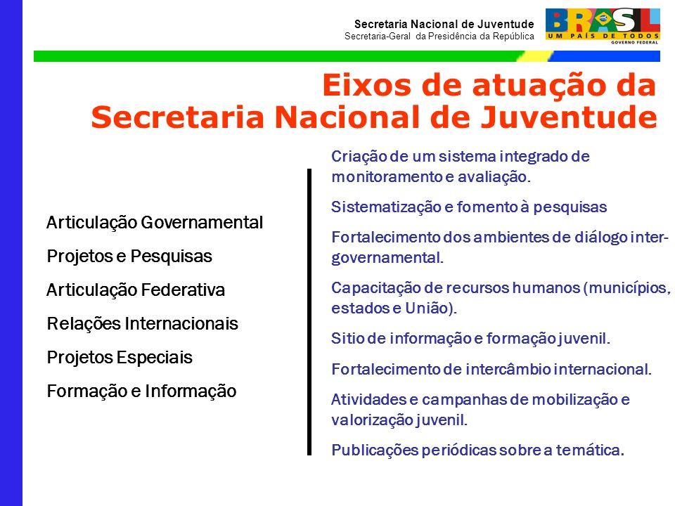 Secretaria Nacional de Juventude Secretaria-Geral da Presidência da República Articulação Governamental Projetos e Pesquisas Articulação Federativa Re