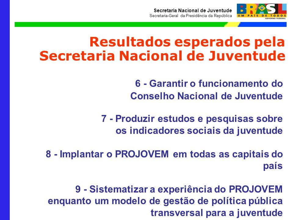 Secretaria Nacional de Juventude Secretaria-Geral da Presidência da República 6 - Garantir o funcionamento do Conselho Nacional de Juventude 7 - Produ