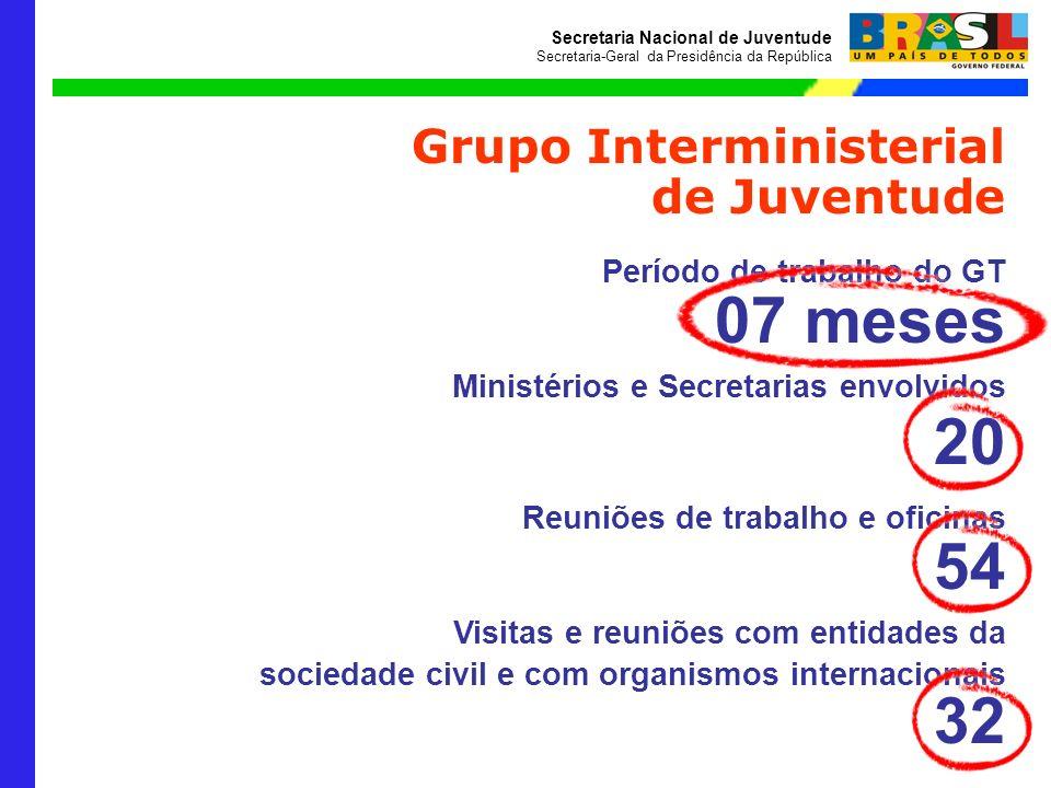 Secretaria Nacional de Juventude Secretaria-Geral da Presidência da República Grupo Interministerial de Juventude Período de trabalho do GT 07 meses M