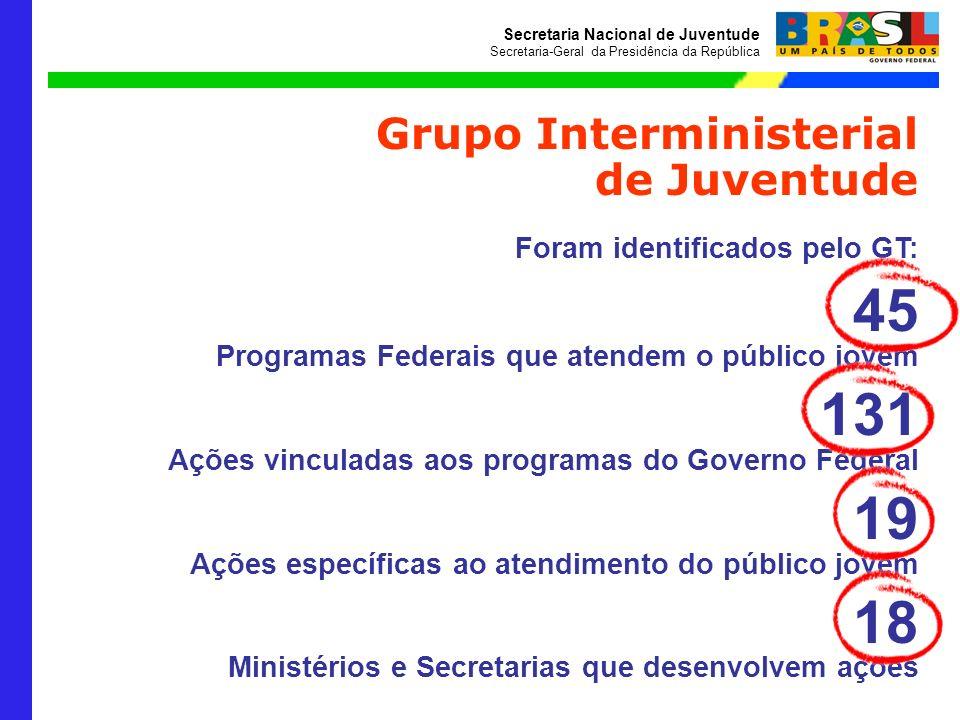 Secretaria Nacional de Juventude Secretaria-Geral da Presidência da República Grupo Interministerial de Juventude Foram identificados pelo GT: 45 Prog