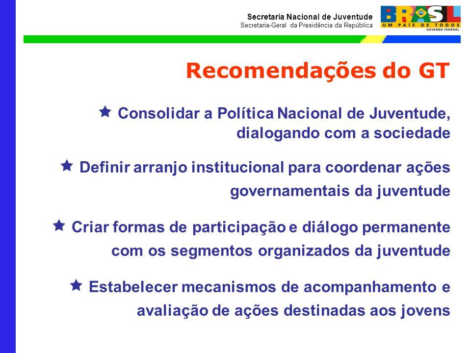 Secretaria Nacional de Juventude Secretaria-Geral da Presidência da República Recomendações do GT Consolidar a Política Nacional de Juventude, dialoga