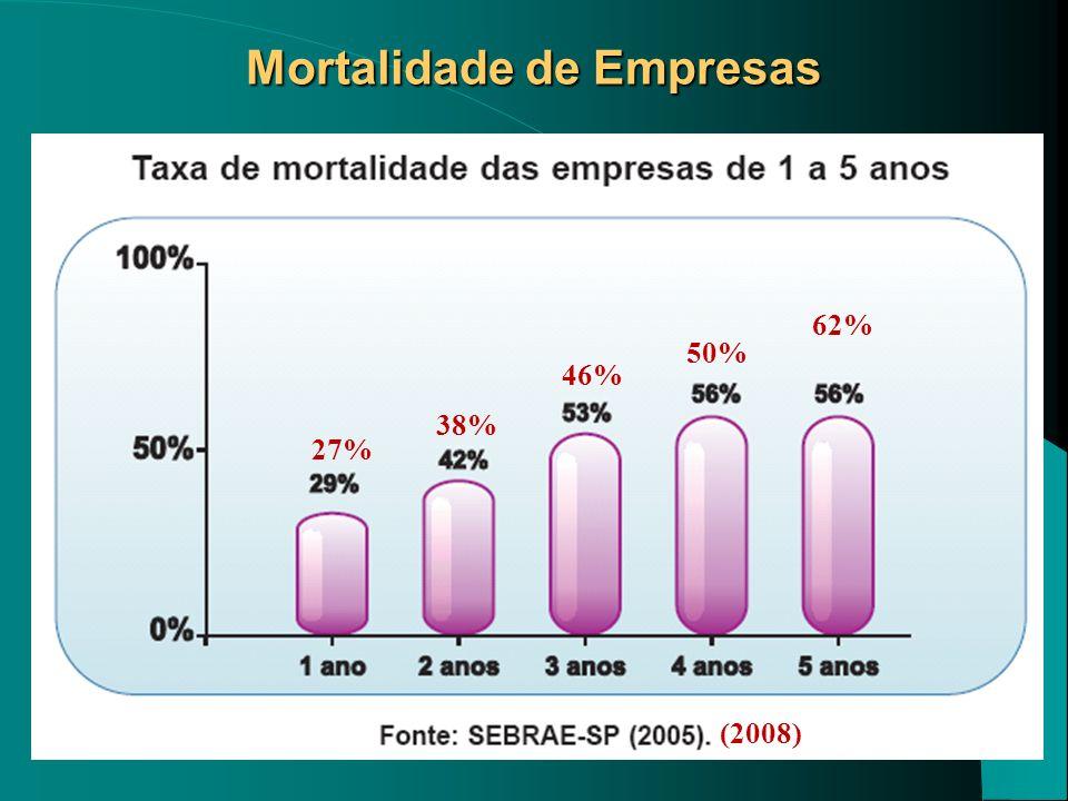 Mortalidade de Empresas 27% 38% 46% 50% 62% (2008)