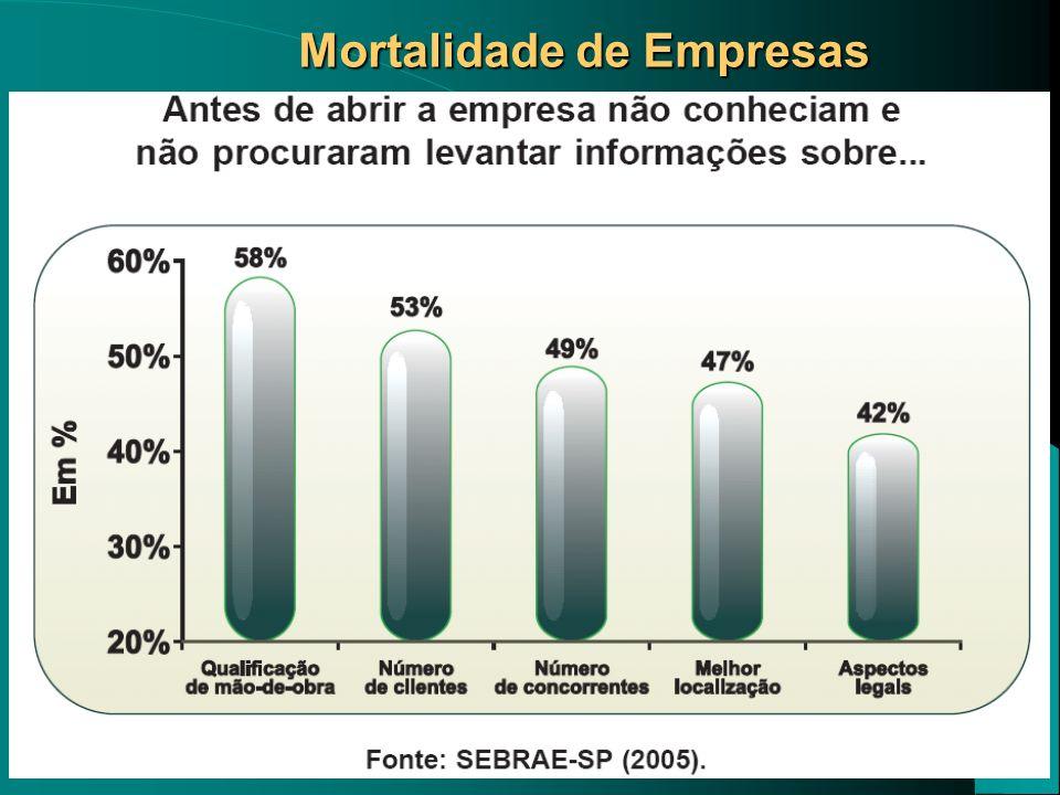 Mortalidade de Empresas