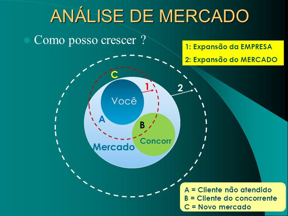 Como posso crescer ? C A B 1 2 Você Concorr Mercado 1: Expansão da EMPRESA 2: Expansão do MERCADO A = Cliente não atendido B = Cliente do concorrente