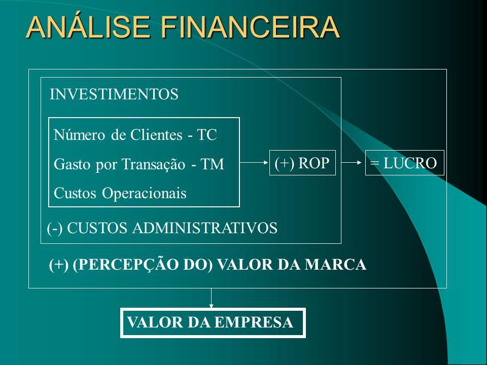 ANÁLISE FINANCEIRA Número de Clientes - TC Gasto por Transação - TM Custos Operacionais (+) ROP INVESTIMENTOS (-) CUSTOS ADMINISTRATIVOS = LUCRO (+) (