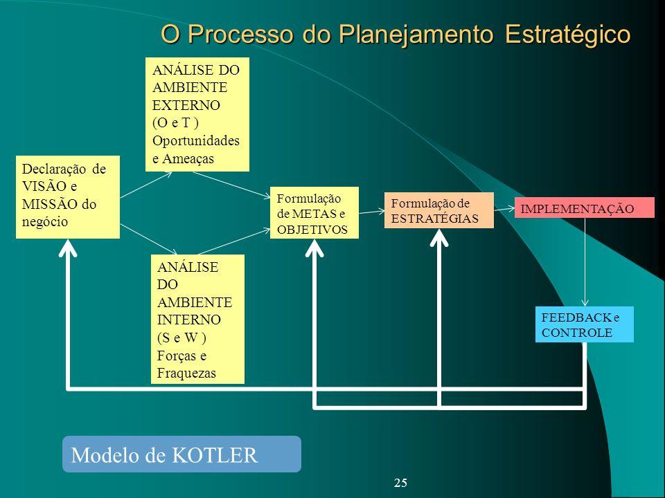 O Processo do Planejamento Estratégico 25 ANÁLISE DO AMBIENTE EXTERNO (O e T ) Oportunidades e Ameaças FEEDBACK e CONTROLE Formulação de METAS e OBJET