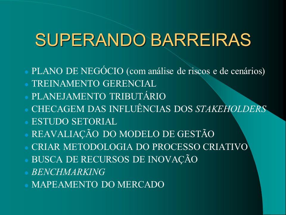 SUPERANDO BARREIRAS PLANO DE NEGÓCIO (com análise de riscos e de cenários) TREINAMENTO GERENCIAL PLANEJAMENTO TRIBUTÁRIO CHECAGEM DAS INFLUÊNCIAS DOS