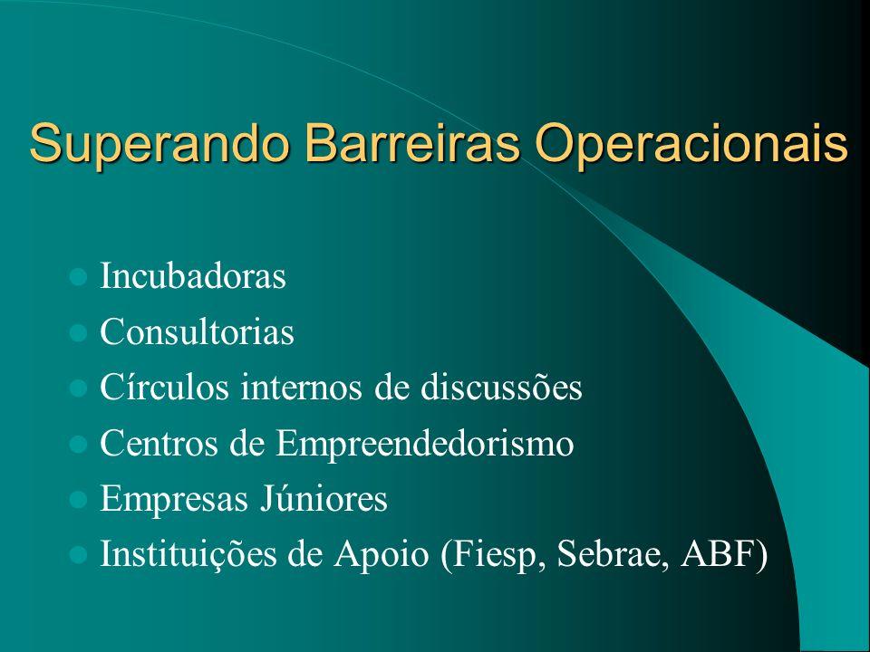 Superando Barreiras Operacionais Incubadoras Consultorias Círculos internos de discussões Centros de Empreendedorismo Empresas Júniores Instituições d