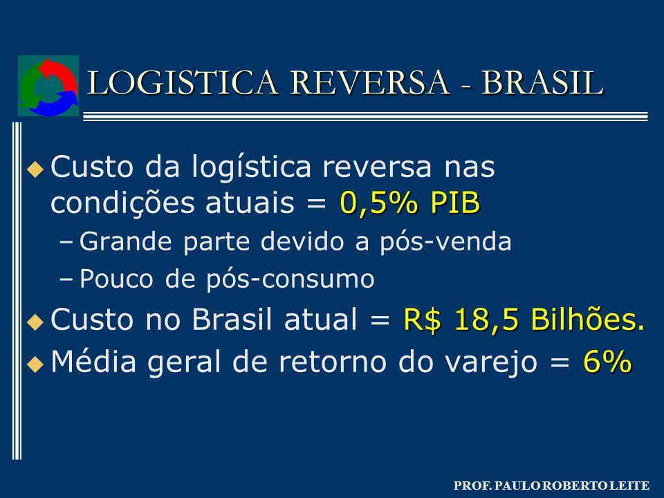 PROF. PAULO ROBERTO LEITE LOGISTICA REVERSA - BRASIL 0,5% PIB Custo da logística reversa nas condições atuais = 0,5% PIB – –Grande parte devido a pós-