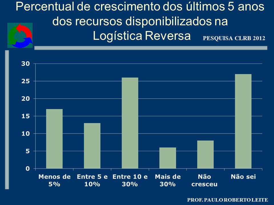 PROF. PAULO ROBERTO LEITE Percentual de crescimento dos últimos 5 anos dos recursos disponibilizados na Logística Reversa PESQUISA CLRB 2012