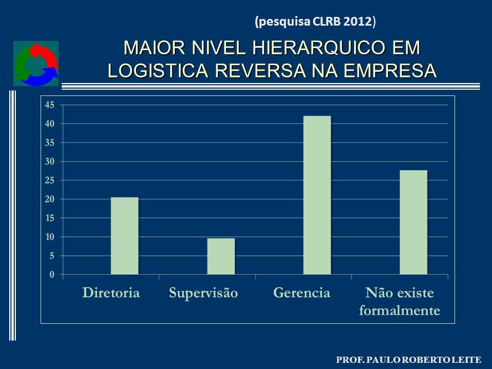 PROF. PAULO ROBERTO LEITE MAIOR NIVEL HIERARQUICO EM LOGISTICA REVERSA NA EMPRESA (pesquisa CLRB 2012)