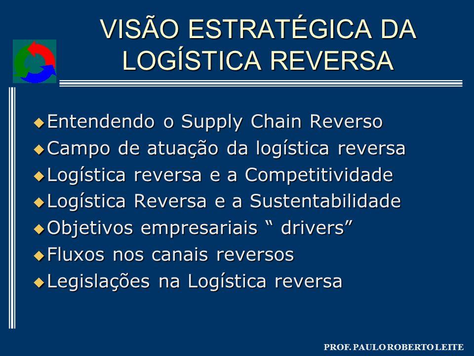 PROF. PAULO ROBERTO LEITE Entendendo o Supply Chain Reverso Entendendo o Supply Chain Reverso Campo de atuação da logística reversa Campo de atuação d