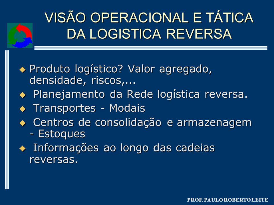 PROF. PAULO ROBERTO LEITE VISÃO OPERACIONAL E TÁTICA DA LOGISTICA REVERSA Produto logístico? Valor agregado, densidade, riscos,... Produto logístico?