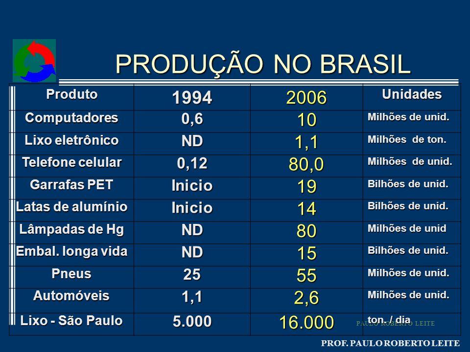 PROF. PAULO ROBERTO LEITE PAULO ROBERTO LEITE PRODUÇÃO NO BRASIL Produto19942006Unidades Computadores0,610 Milhões de unid. Lixo eletrônico ND1,1 Milh