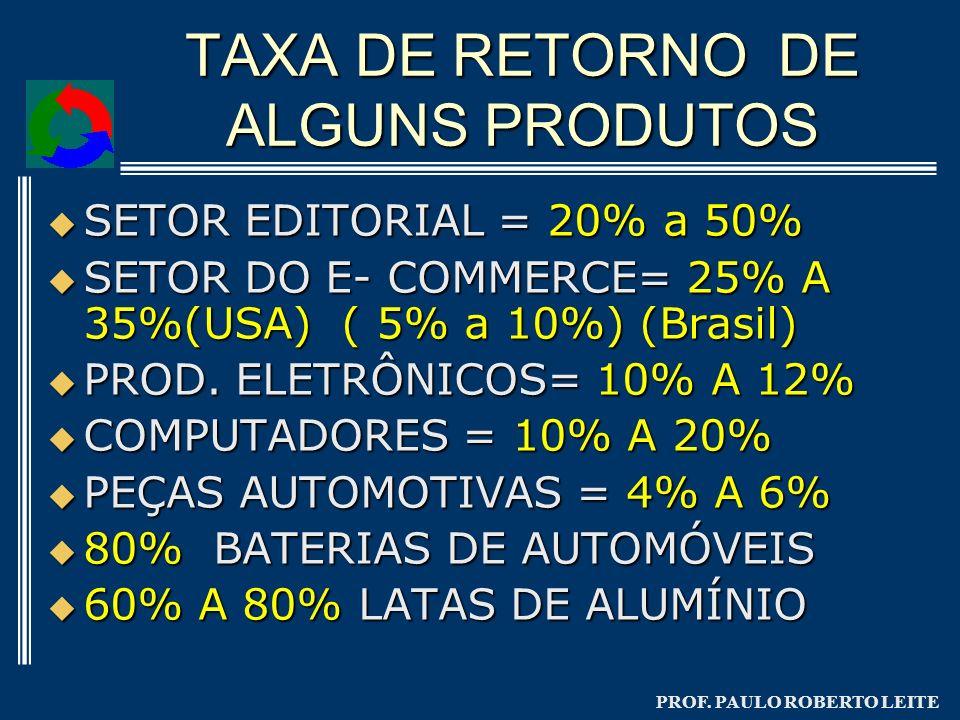 PROF. PAULO ROBERTO LEITE TAXA DE RETORNO DE ALGUNS PRODUTOS SETOR EDITORIAL = 20% a 50% SETOR EDITORIAL = 20% a 50% SETOR DO E- COMMERCE= 25% A 35%(U