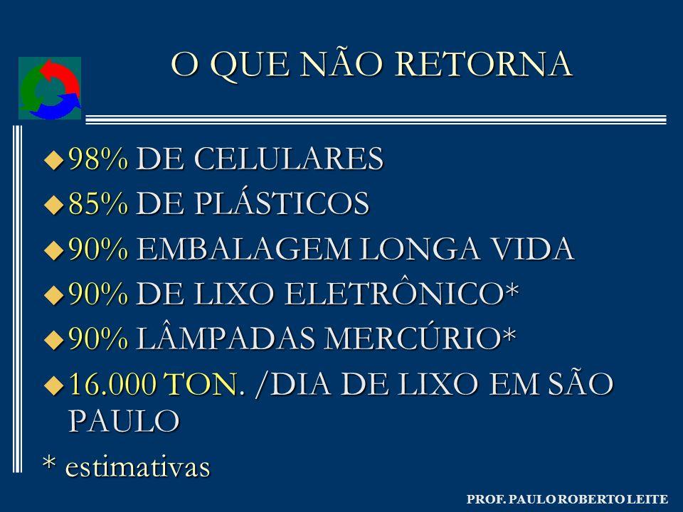 PROF. PAULO ROBERTO LEITE O QUE NÃO RETORNA 98% DE CELULARES 98% DE CELULARES 85% DE PLÁSTICOS 85% DE PLÁSTICOS 90% EMBALAGEM LONGA VIDA 90% EMBALAGEM