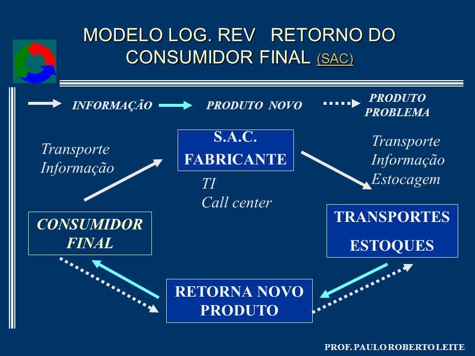 PROF. PAULO ROBERTO LEITE MODELO LOG. REV RETORNO DO CONSUMIDOR FINAL (SAC) (SAC) CONSUMIDOR FINAL S.A.C. FABRICANTE RETORNA NOVO PRODUTO TRANSPORTES