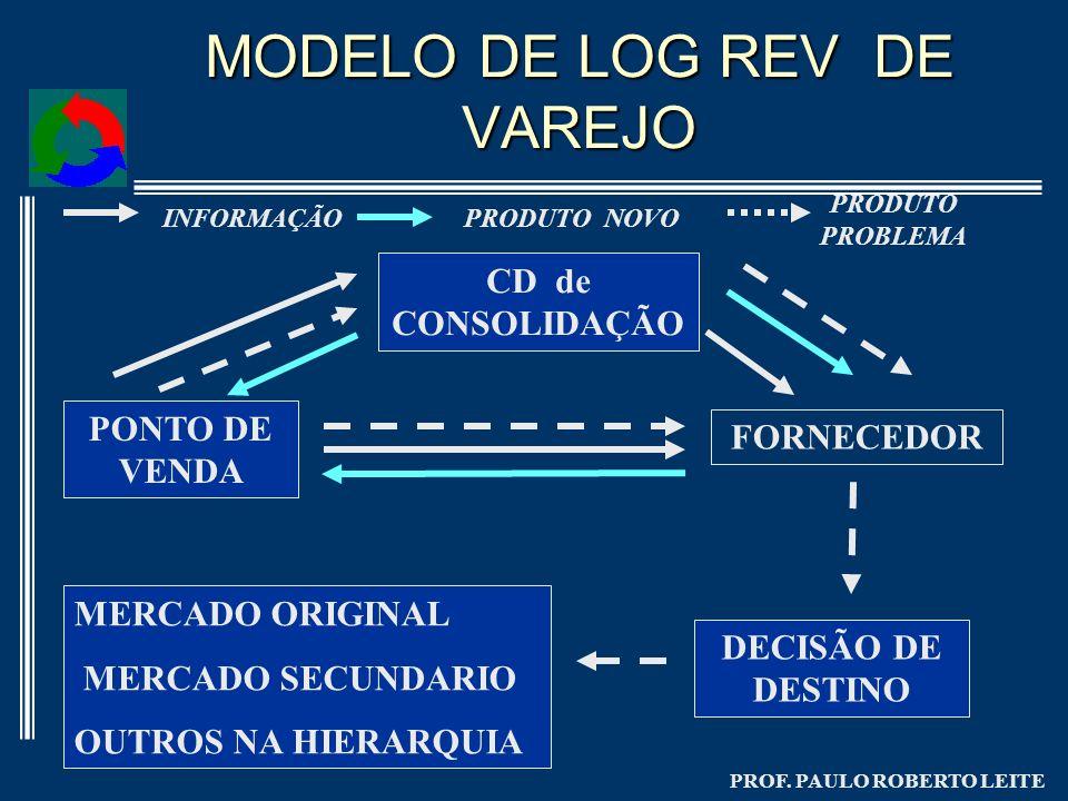 PROF. PAULO ROBERTO LEITE MODELO DE LOG REV DE VAREJO PONTO DE VENDA FORNECEDOR CD de CONSOLIDAÇÃO DECISÃO DE DESTINO MERCADO ORIGINAL MERCADO SECUNDA