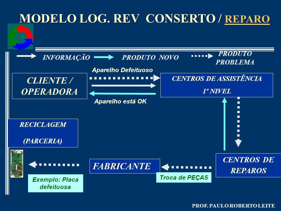 PROF. PAULO ROBERTO LEITE MODELO LOG. REV CONSERTO / REPARO REPARO Aparelho Defeituoso Aparelho está OK Exemplo: Placa defeituosa FABRICANTE Troca de